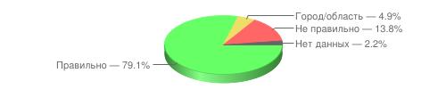 Правильно — 79.1%, Город/область — 4.9%, Не правильно — 13.8%, Нет данных — 2.2%