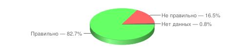 Правильно — 82.7%, Не правильно — 16.5%, Нет данных — 0.8%