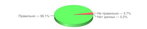 Правильно — 96.1%, Не правильно — 3.7%, Нет данных — 0.2%