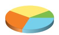 Chart?chco=76d0eb,f48026,ffeb73,7ebe4c&chd=t:30,30,30,10&chs=200x120&cht=p3