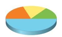 Chart?chco=76d0eb,f48026,ffeb73,7ebe4c&chd=t:50,20,15,15&chs=200x120&cht=p3