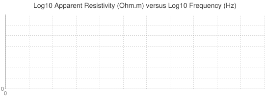 Log10 Apparent Resistivity (Ohm.m) versus Log10 Frequency (Hz)