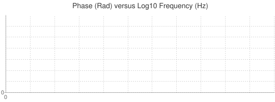 Phase (Rad) versus Log10 Frequency (Hz)