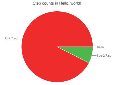 Step counts in Hello, world!