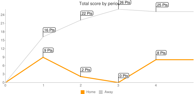 Total score by period