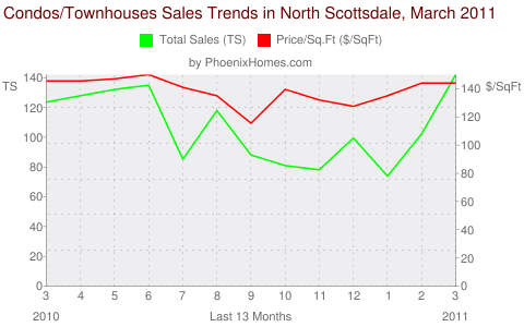 Condos/Townhouses Sales Trends in North Scottsdale, March 2011