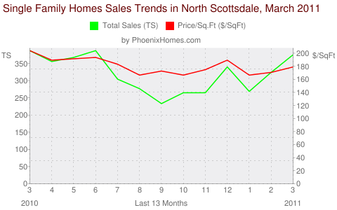 Single Family Homes Sales Trends in North Scottsdale, March 2011