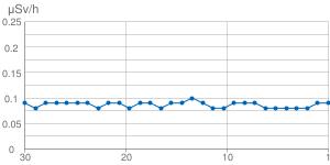 直近30日間の空間線量の推移