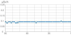 直近90日間の空間線量の推移