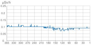 直近365日間の空間線量の推移