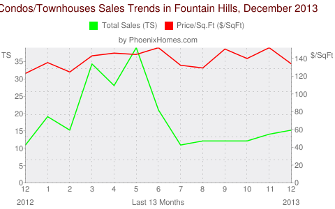 Condos/Townhouses Sales Trends in Fountain Hills, December 2013