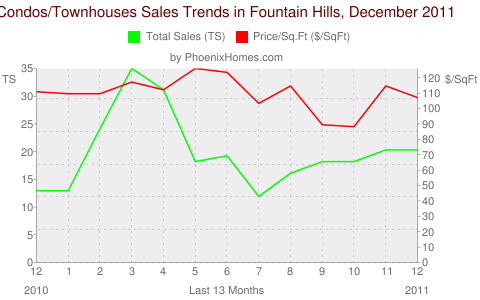 Condos/Townhouses Sales Trends in Fountain Hills, December 2011