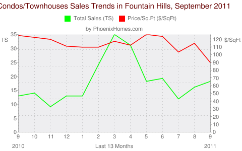 Condos/Townhouses Sales Trends in Fountain Hills, September 2011