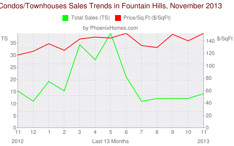 Condos/Townhouses Sales Trends in Fountain Hills, November 2013