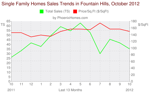 Single Family Homes Sales Trends in Fountain Hills, October 2012
