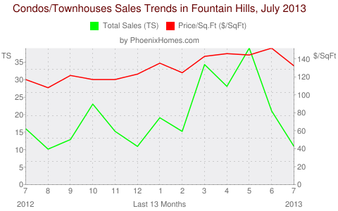 Condos/Townhouses Sales Trends in Fountain Hills, July 2013