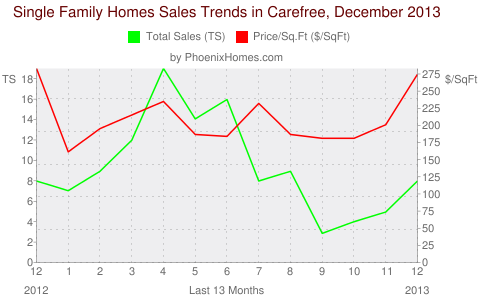 Single Family Homes Sales Trends in Carefree, December 2013