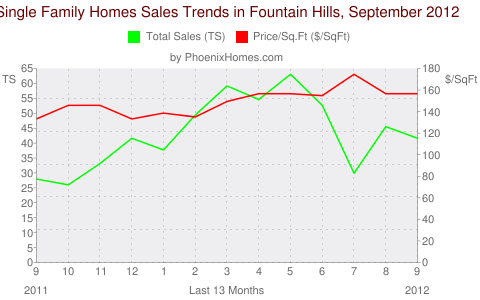 Single Family Homes Sales Trends in Fountain Hills, September 2012