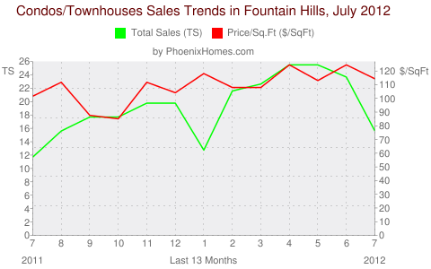 Condos/Townhouses Sales Trends in Fountain Hills, July 2012