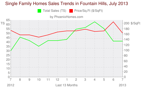 Single Family Homes Sales Trends in Fountain Hills, July 2013