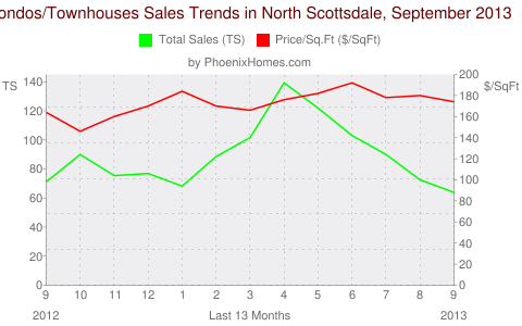Condos/Townhouses Sales Trends in North Scottsdale, September 2013