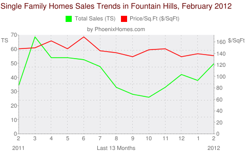 Single Family Homes Sales Trends in Fountain Hills, February 2012