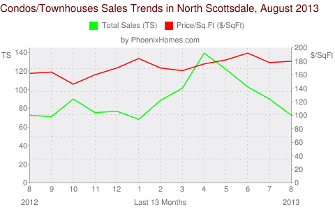 Condos/Townhouses Sales Trends in North Scottsdale, August 2013