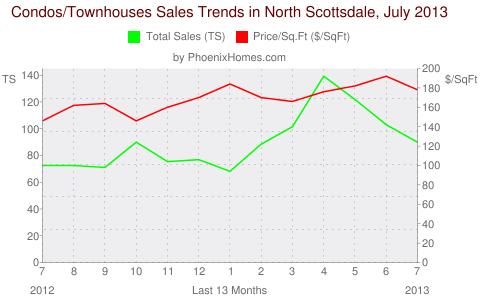 Condos/Townhouses Sales Trends in North Scottsdale, July 2013
