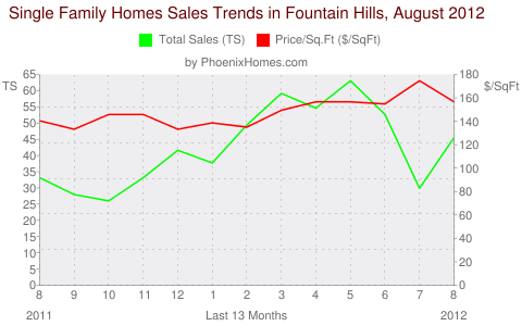 Single Family Homes Sales Trends in Fountain Hills, August 2012