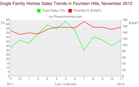 Single Family Homes Sales Trends in Fountain Hills, November 2012