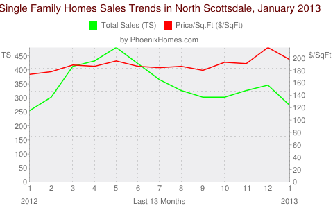 Single Family Homes Sales Trends in North Scottsdale, January 2013