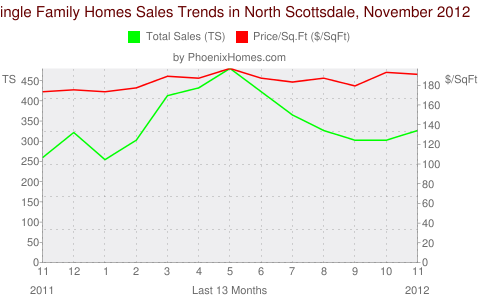 Single Family Homes Sales Trends in North Scottsdale, November 2012