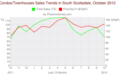 Condos/Townhouses Sales Trends in South Scottsdale, October 2012