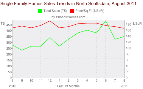 Single Family Homes Sales Trends in North Scottsdale, August 2011