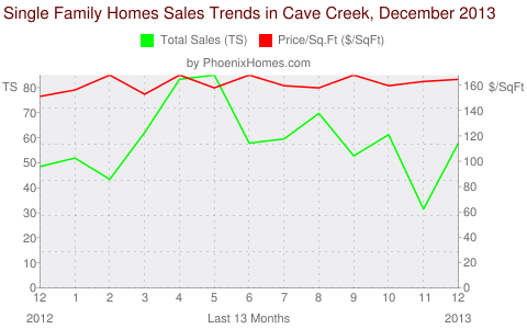 Single Family Homes Sales Trends in Cave Creek, December 2013