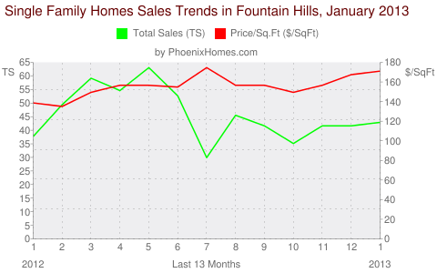 Single Family Homes Sales Trends in Fountain Hills, January 2013