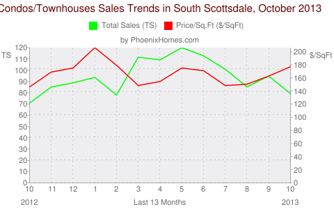 Condos/Townhouses Sales Trends in South Scottsdale, October 2013