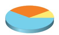 Chart?chd=t:60,30,10&chs=200x120&cht=p3&chco=76d0eb,f48026,ffeb73