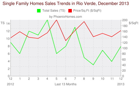 Single Family Homes Sales Trends in Rio Verde, December 2013