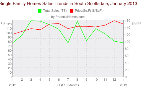 Single Family Homes Sales Trends in South Scottsdale, January 2013