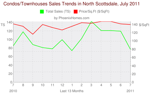 Condos/Townhouses Sales Trends in North Scottsdale, July 2011