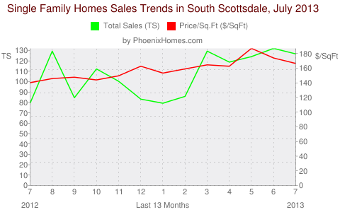 Single Family Homes Sales Trends in South Scottsdale, July 2013