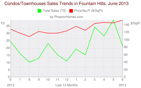 Condos/Townhouses Sales Trends in Fountain Hills, June 2013