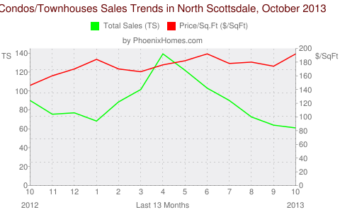 Condos/Townhouses Sales Trends in North Scottsdale, October 2013
