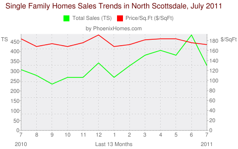 Single Family Homes Sales Trends in North Scottsdale, July 2011