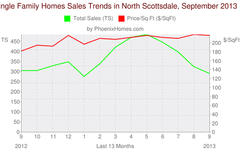 Single Family Homes Sales Trends in North Scottsdale, September 2013