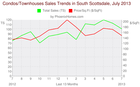 Condos/Townhouses Sales Trends in South Scottsdale, July 2013
