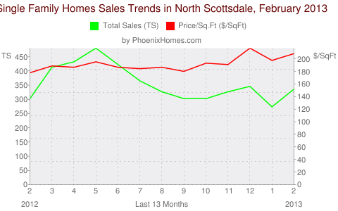 Single Family Homes Sales Trends in North Scottsdale, February 2013