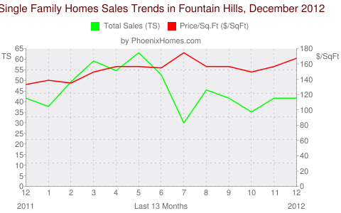 Single Family Homes Sales Trends in Fountain Hills, December 2012