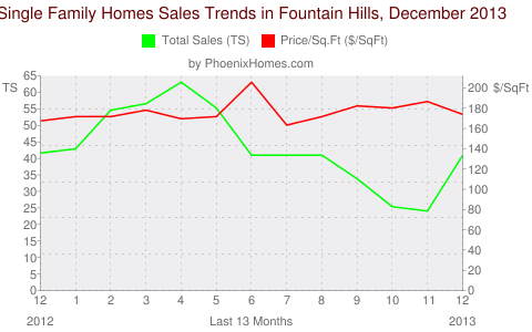 Single Family Homes Sales Trends in Fountain Hills, December 2013